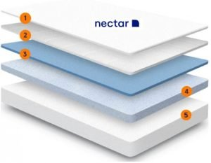 The 5 layers of the Nectar mattress